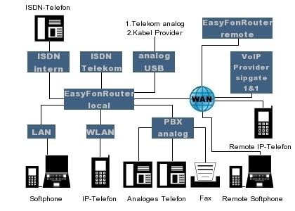 SIP fähig und ISDN Support