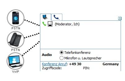 Telefonkonferenz Funktion